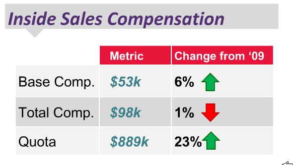 Inside Sales Compensation