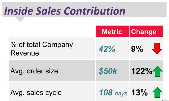 Inside Sales Contribution
