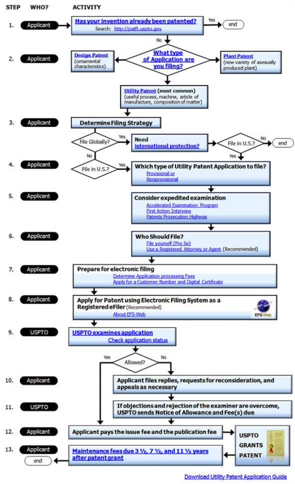 Patent Flow Chart