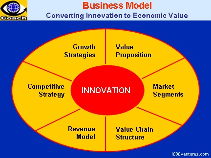 the key elements of the company business model The key elements in writing a business plan  company would want a business  plan.