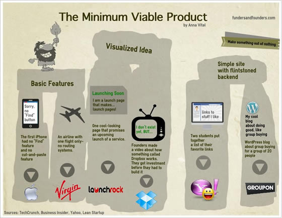 How do you build a minimum viable product founders space for Minimum viable product template