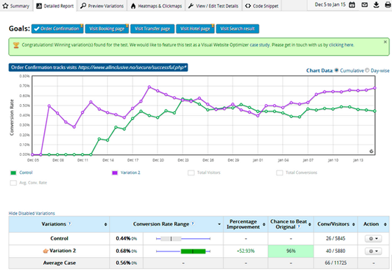 Startup Tools: Visual Website Optimizer is Like a Second Pair of Eyes