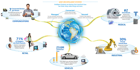 Internet-of-Things-Intel1
