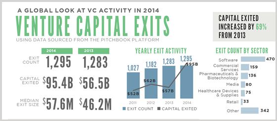 Venture Capital Exits