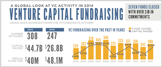 Venture Capital Fundraising