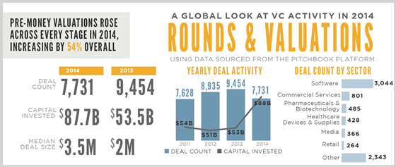 Venture Rounds & Valuations