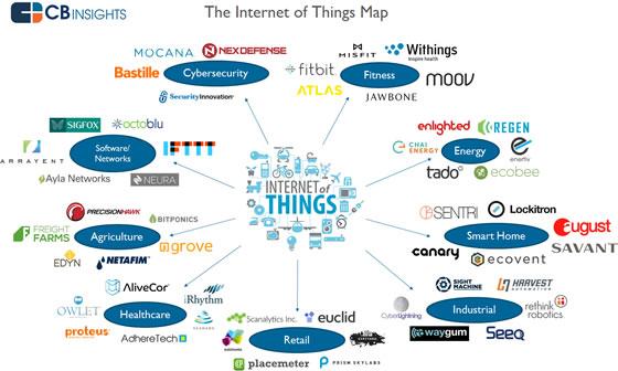 IoT-Map